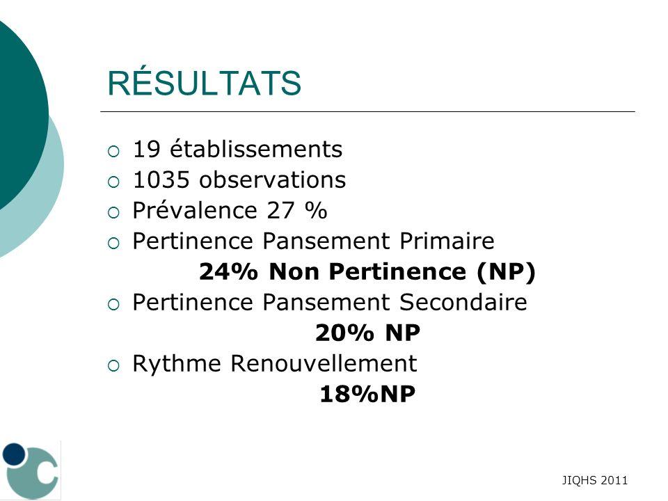 RÉSULTATS 19 établissements 1035 observations Prévalence 27 %