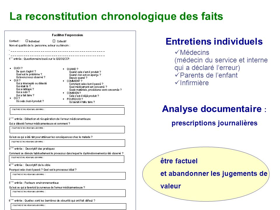 La reconstitution chronologique des faits