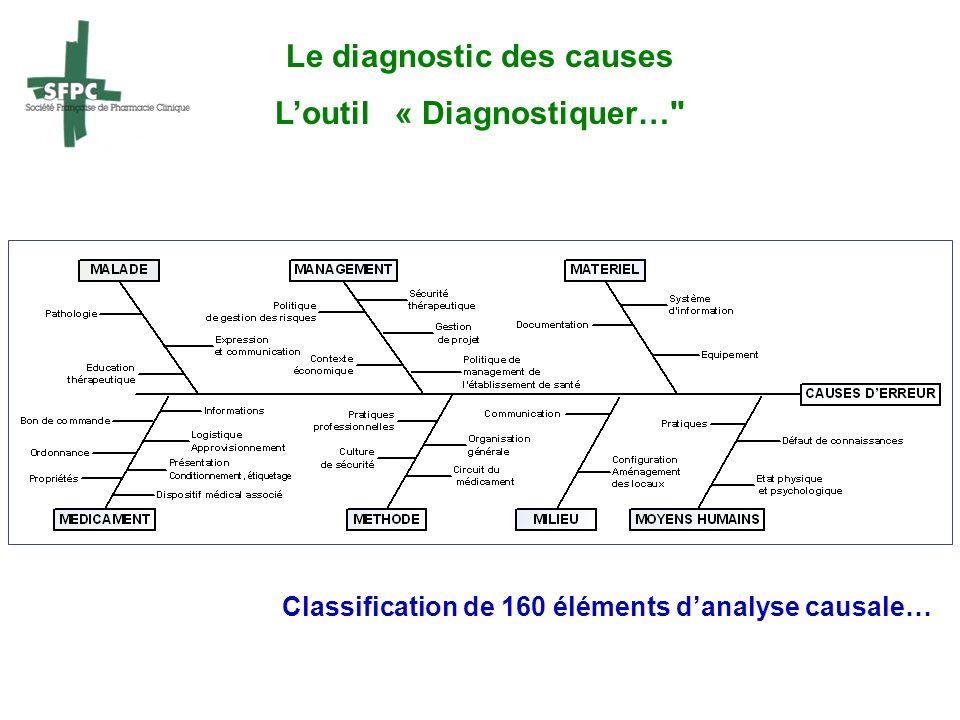 Le diagnostic des causes L'outil « Diagnostiquer…