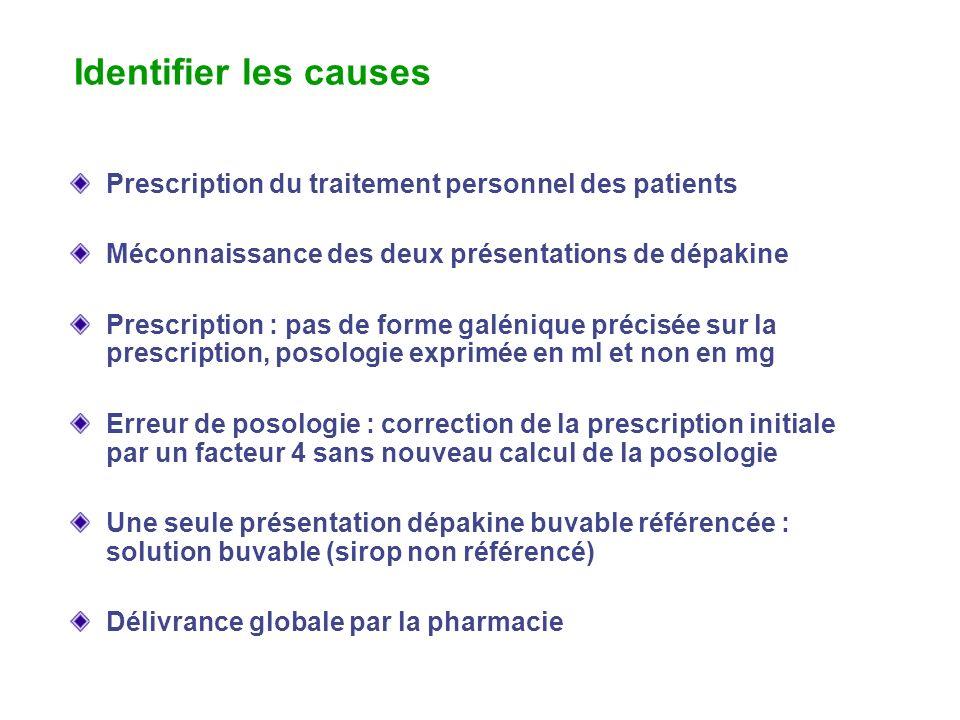 Identifier les causes Prescription du traitement personnel des patients. Méconnaissance des deux présentations de dépakine.