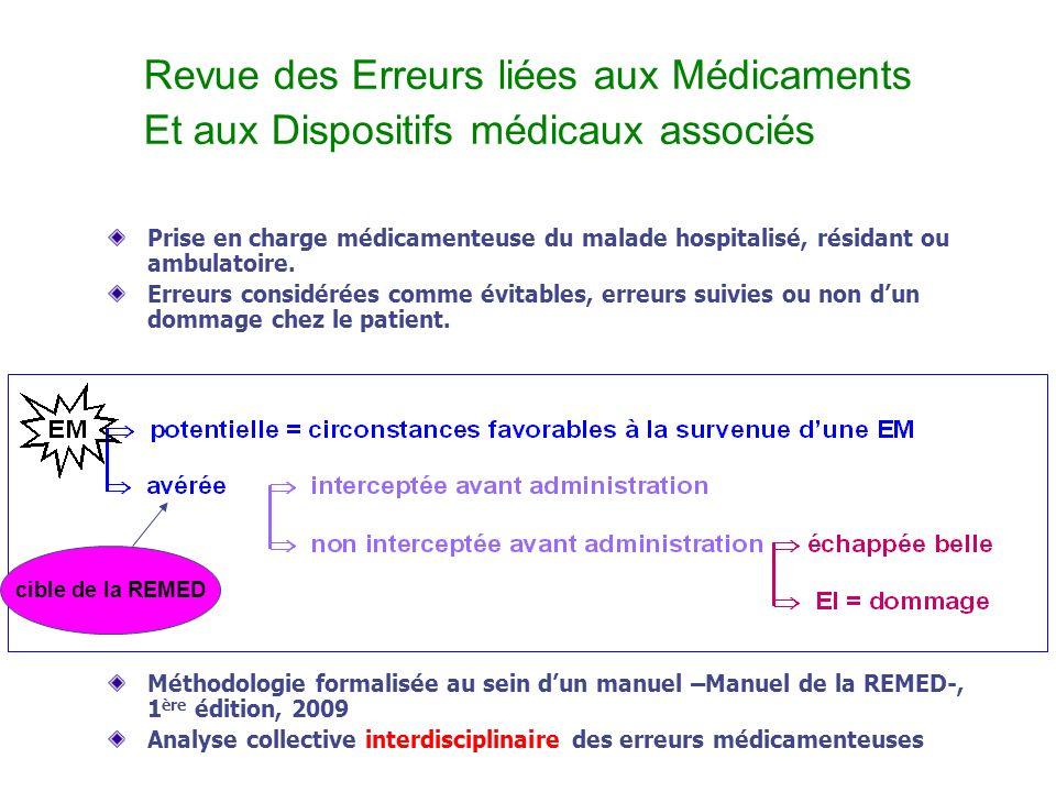 Revue des Erreurs liées aux Médicaments Et aux Dispositifs médicaux associés