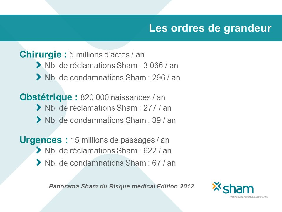 Les ordres de grandeur Chirurgie : 5 millions d'actes / an