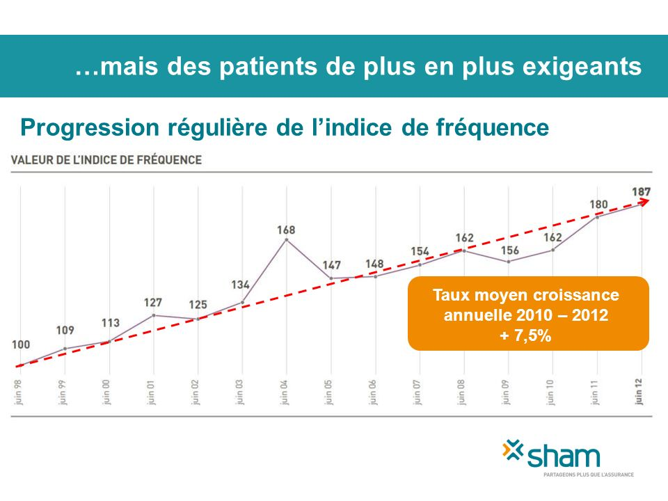 …mais des patients de plus en plus exigeants