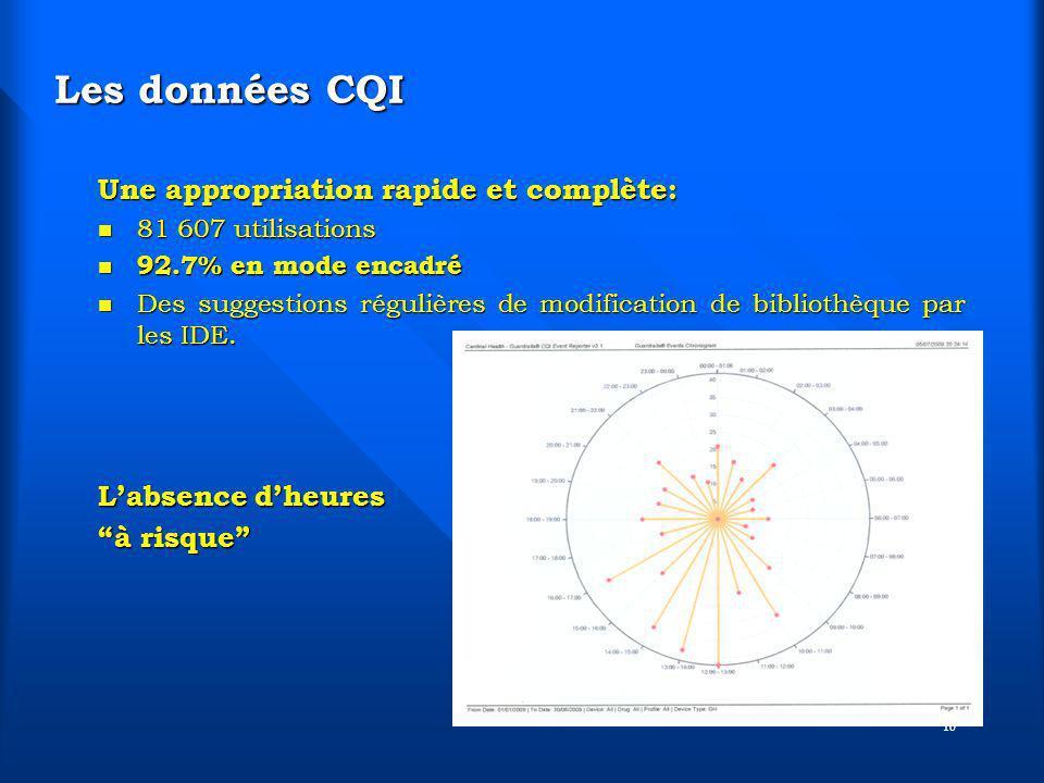Les données CQI Une appropriation rapide et complète:
