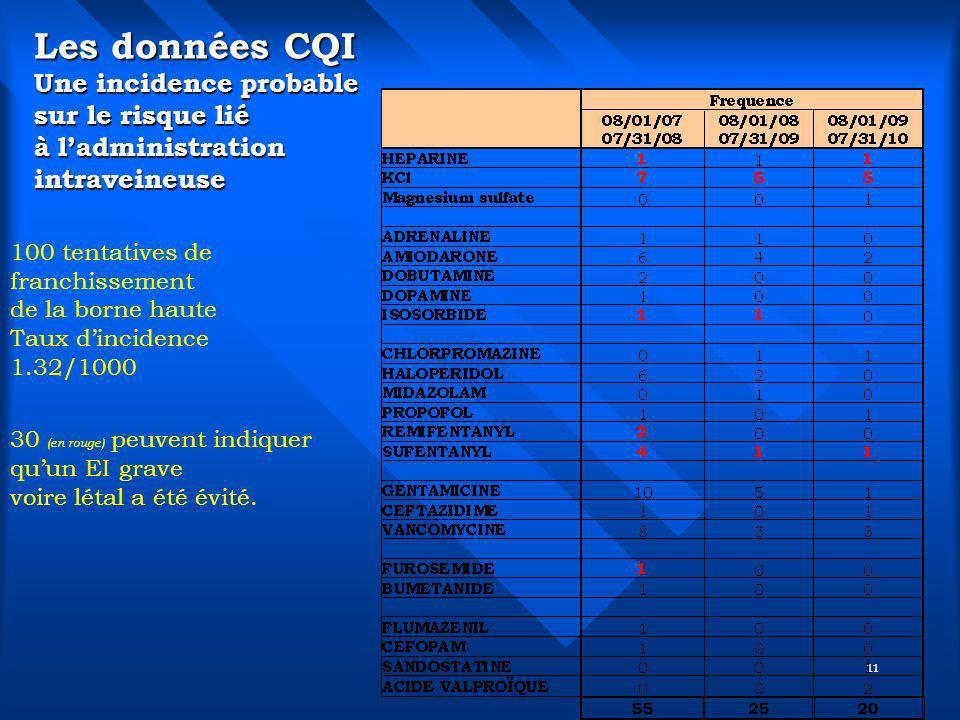Les données CQI Une incidence probable sur le risque lié à l'administration intraveineuse