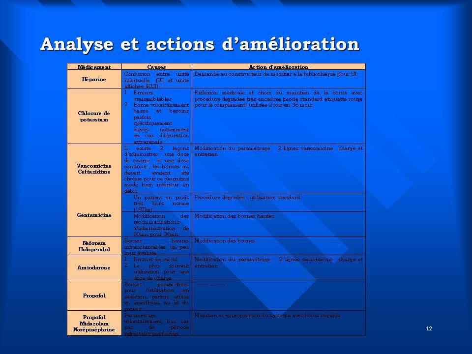Analyse et actions d'amélioration