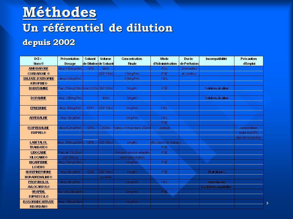 Méthodes Un référentiel de dilution depuis 2002