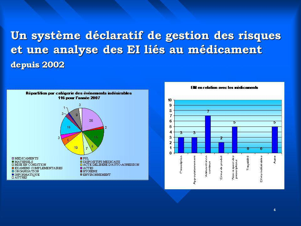 Un système déclaratif de gestion des risques et une analyse des EI liés au médicament depuis 2002