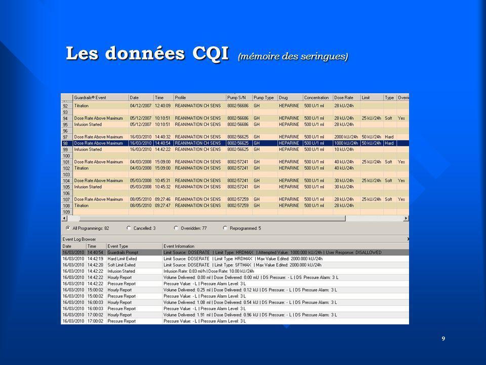 Les données CQI (mémoire des seringues)