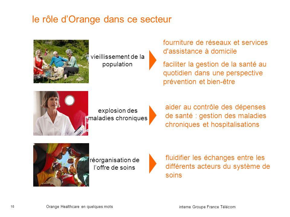 le rôle d'Orange dans ce secteur