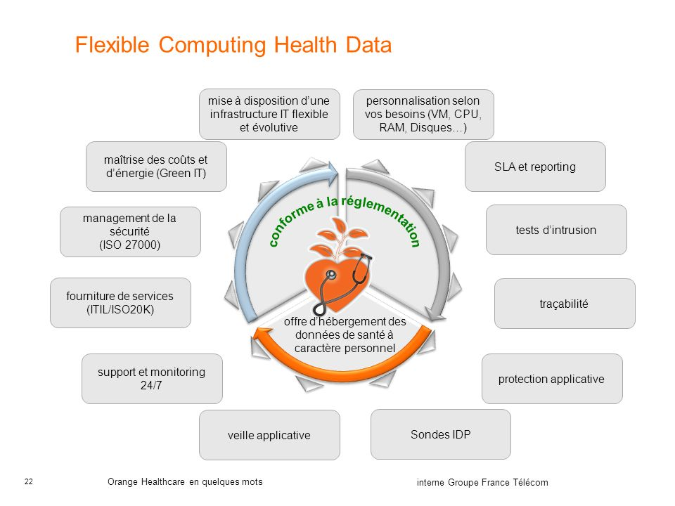 Flexible Computing Health Data