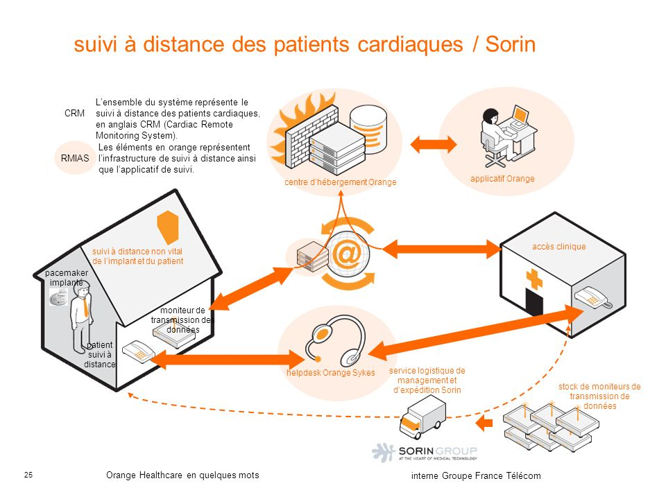 suivi à distance des patients cardiaques / Sorin