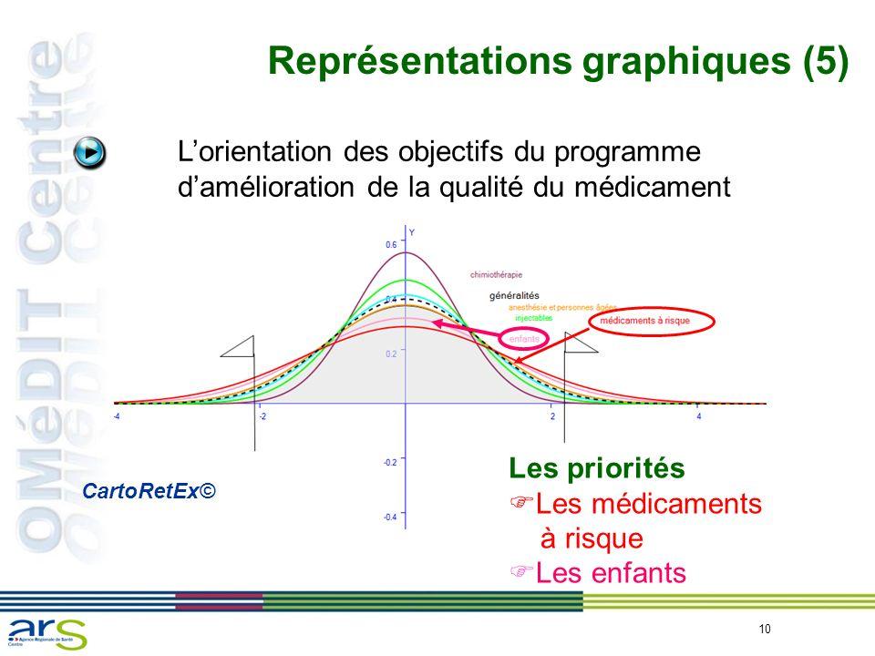 Représentations graphiques (5)