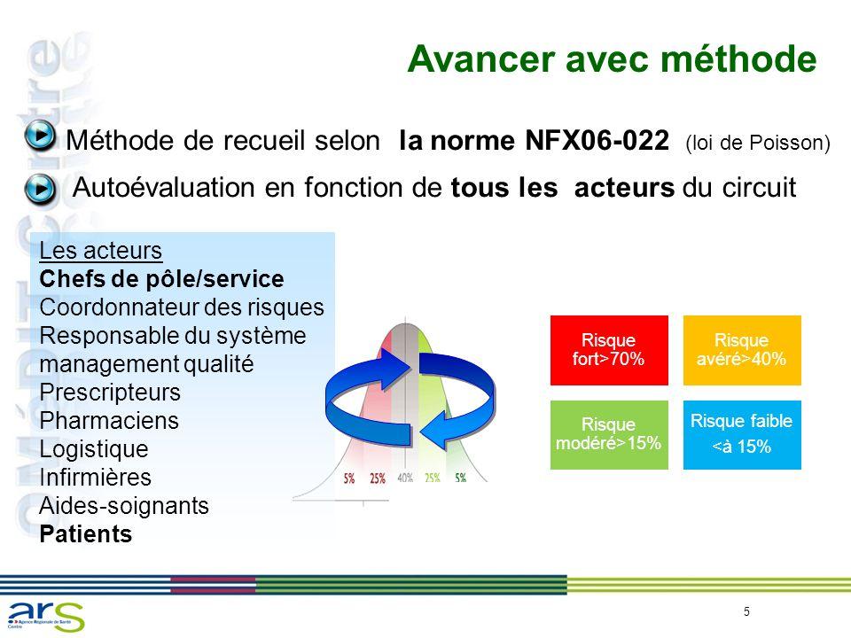 Avancer avec méthode Méthode de recueil selon la norme NFX06-022 (loi de Poisson) Autoévaluation en fonction de tous les acteurs du circuit.