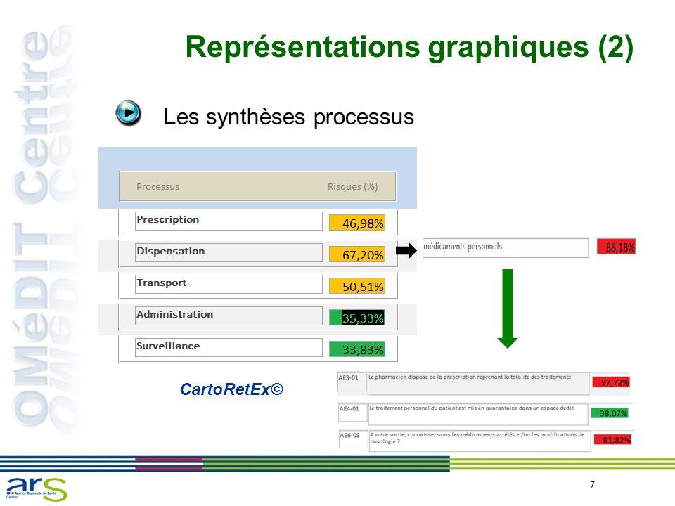 Représentations graphiques (2)
