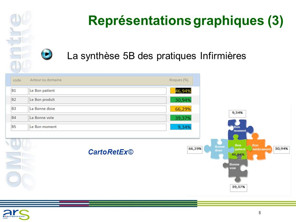 Représentations graphiques (3)