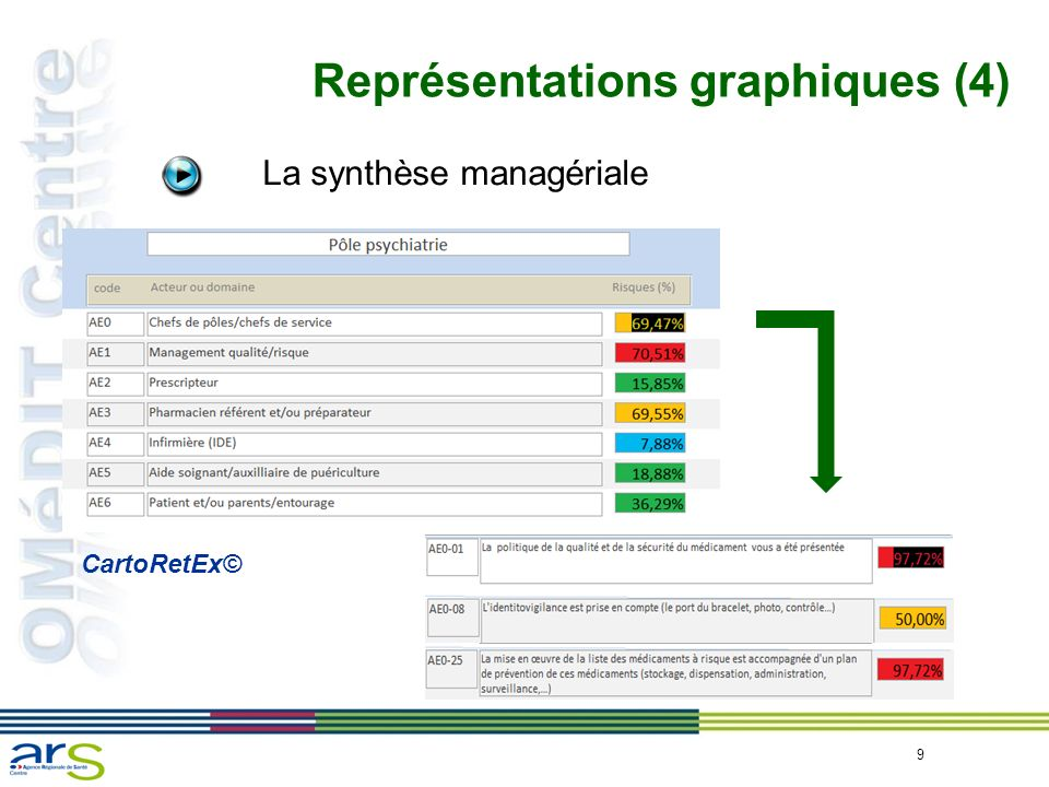 Représentations graphiques (4)