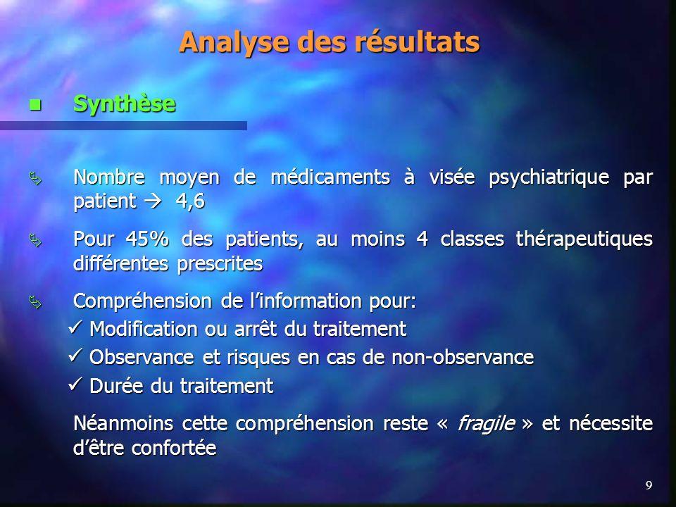 Analyse des résultats Synthèse