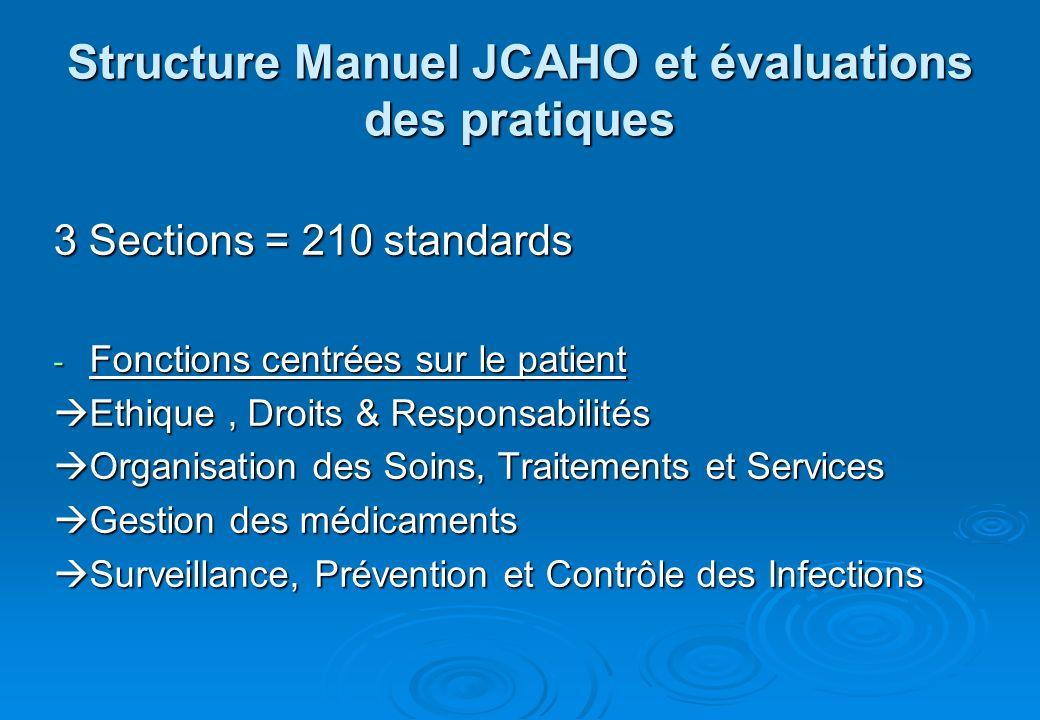 Structure Manuel JCAHO et évaluations des pratiques