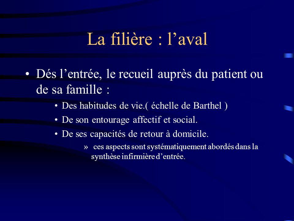 La filière : l'aval Dés l'entrée, le recueil auprès du patient ou de sa famille : Des habitudes de vie.( échelle de Barthel )