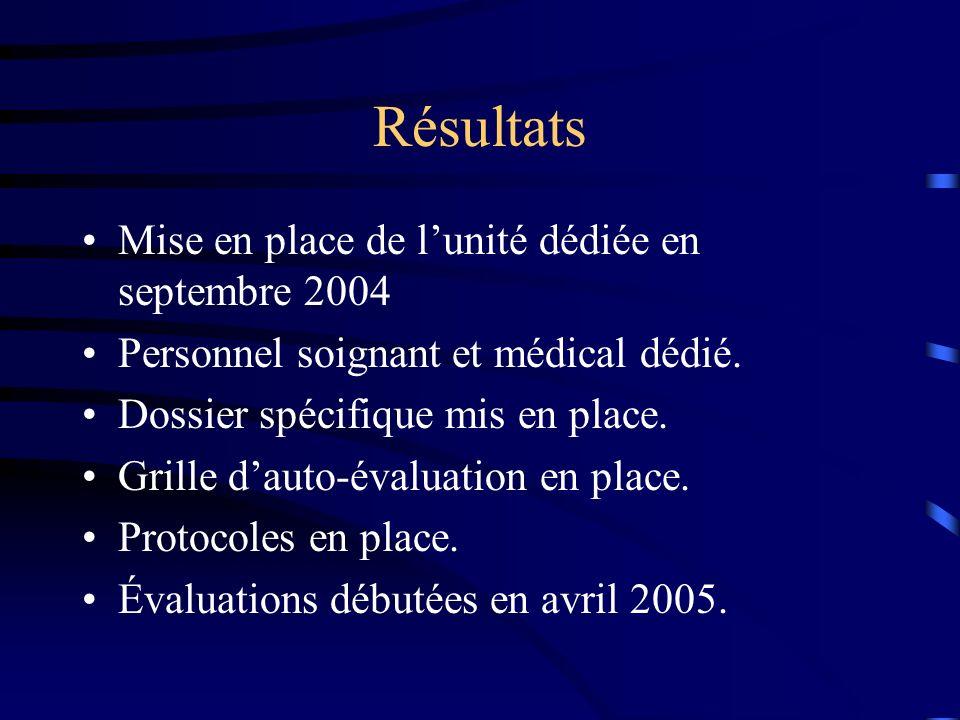 Résultats Mise en place de l'unité dédiée en septembre 2004