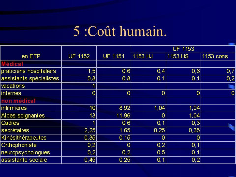5 :Coût humain.
