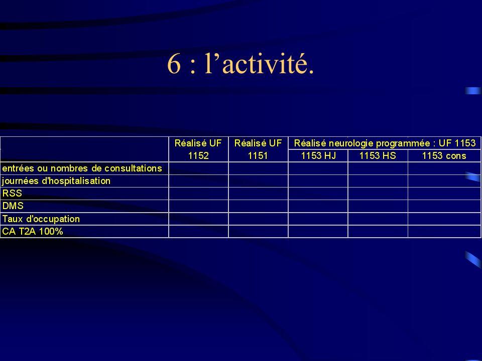 6 : l'activité.
