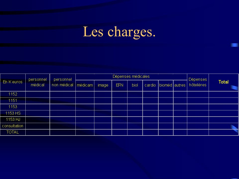 Les charges.