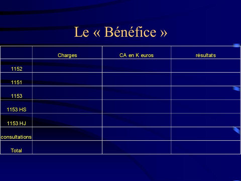 Le « Bénéfice »