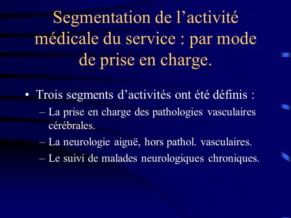 Segmentation de l'activité médicale du service : par mode de prise en charge.