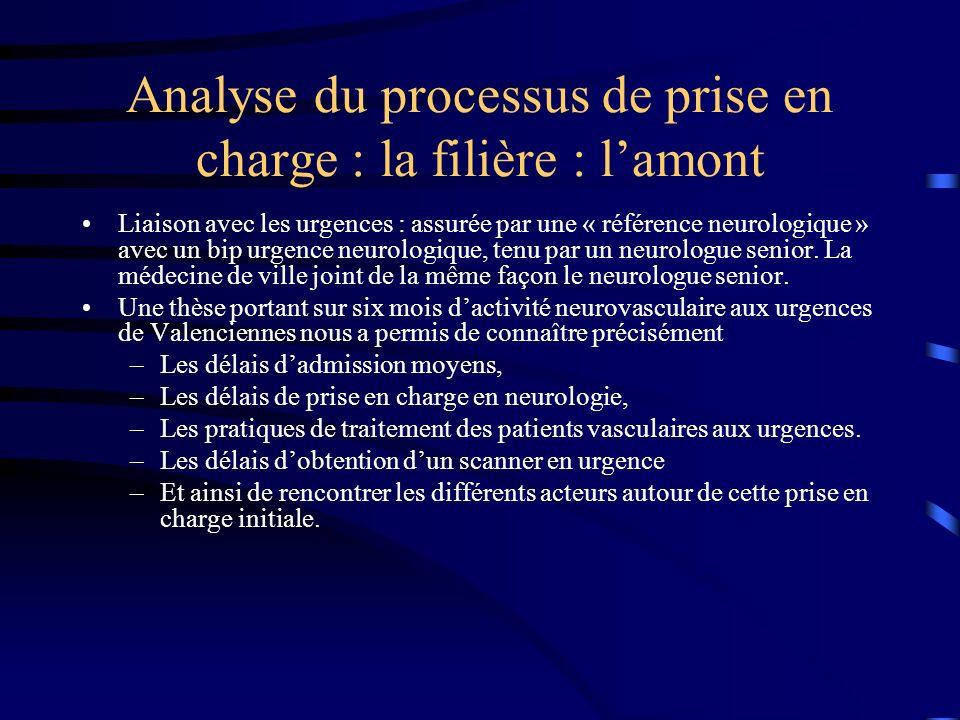 Analyse du processus de prise en charge : la filière : l'amont