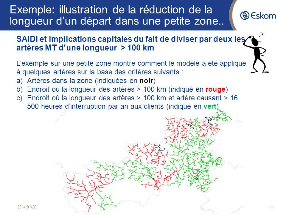 Exemple: illustration de la réduction de la longueur d'un départ dans une petite zone..