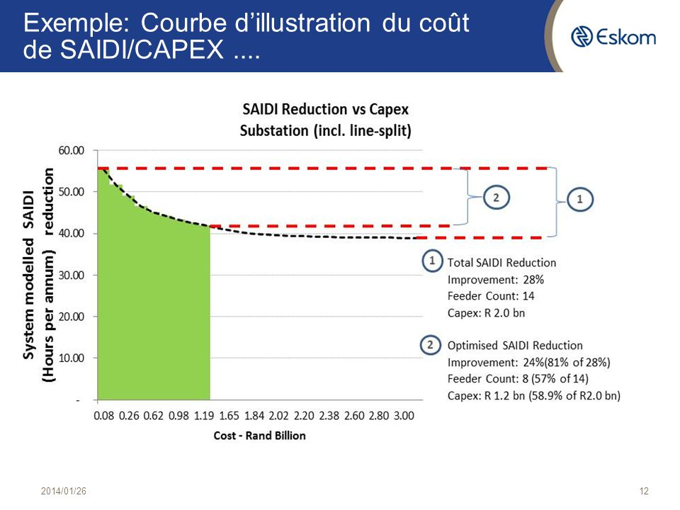 Exemple: Courbe d'illustration du coût de SAIDI/CAPEX ....