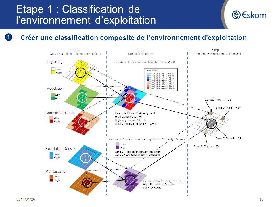 Etape 1 : Classification de l'environnement d'exploitation