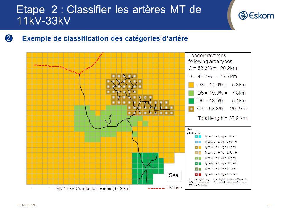 Etape 2 : Classifier les artères MT de 11kV-33kV