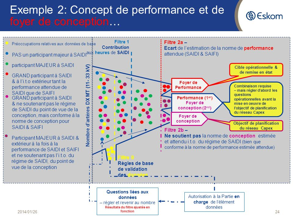 Exemple 2: Concept de performance et de foyer de conception…