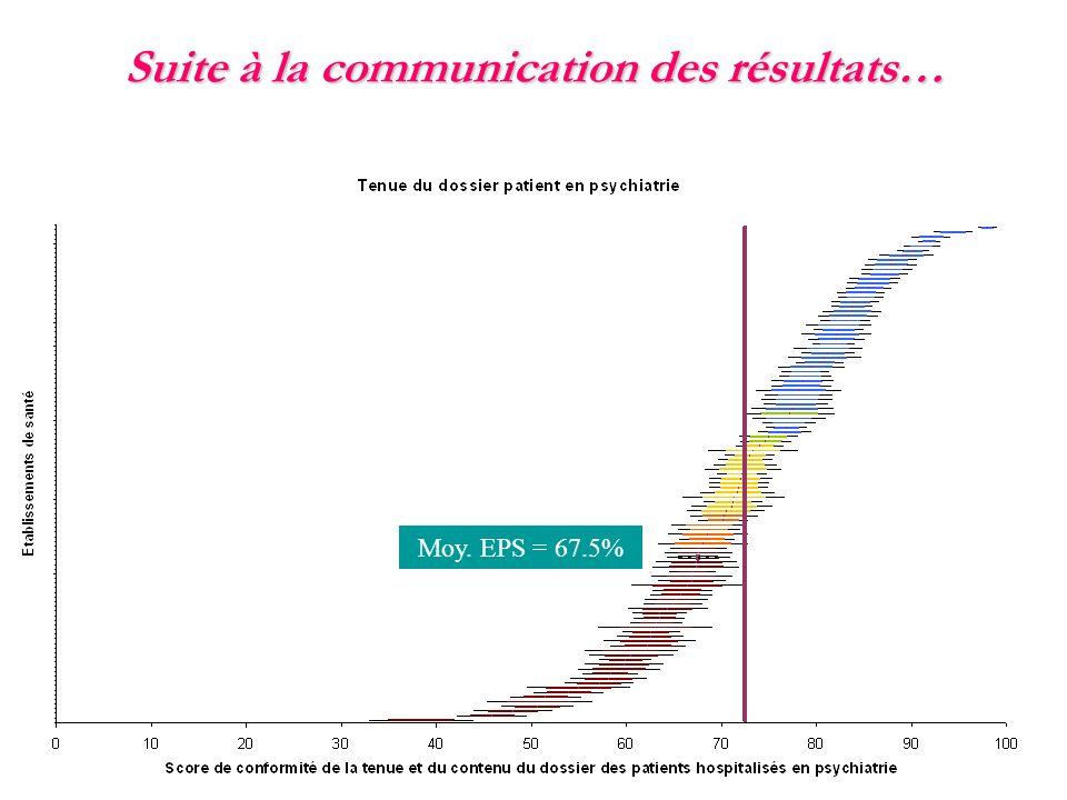Suite à la communication des résultats…