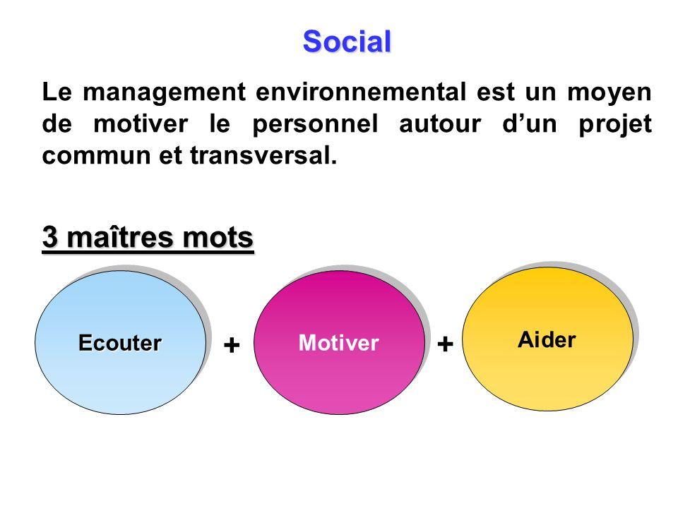 Social Le management environnemental est un moyen de motiver le personnel autour d'un projet commun et transversal.