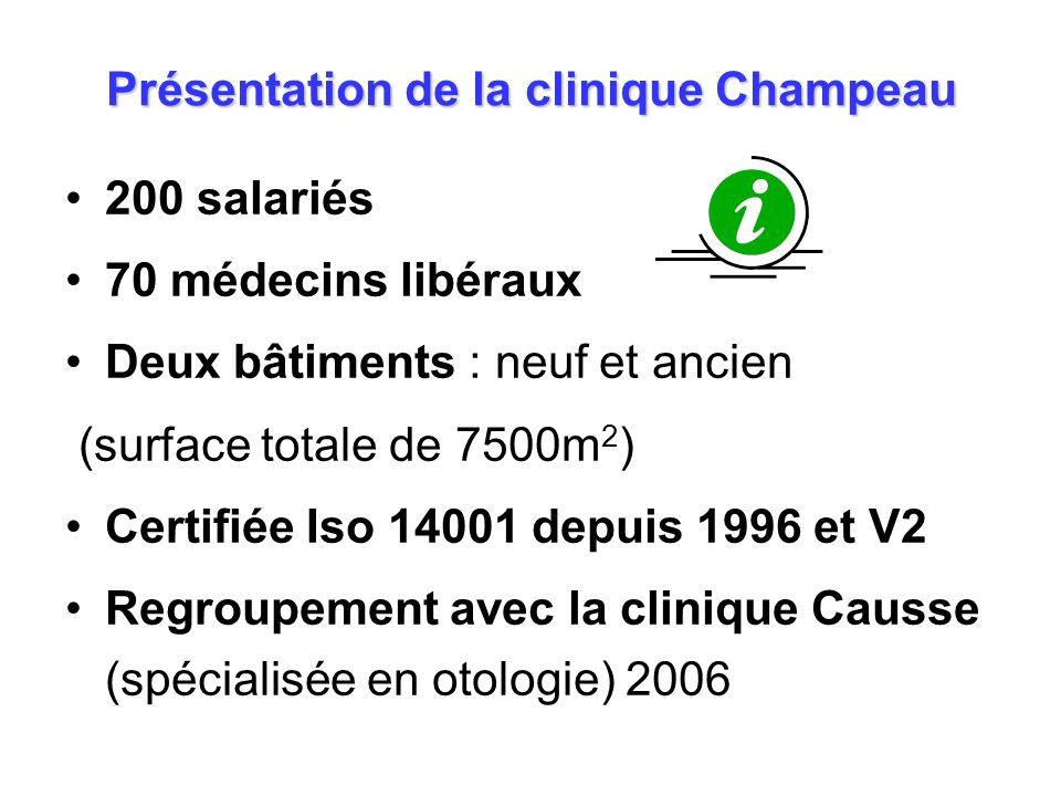Présentation de la clinique Champeau