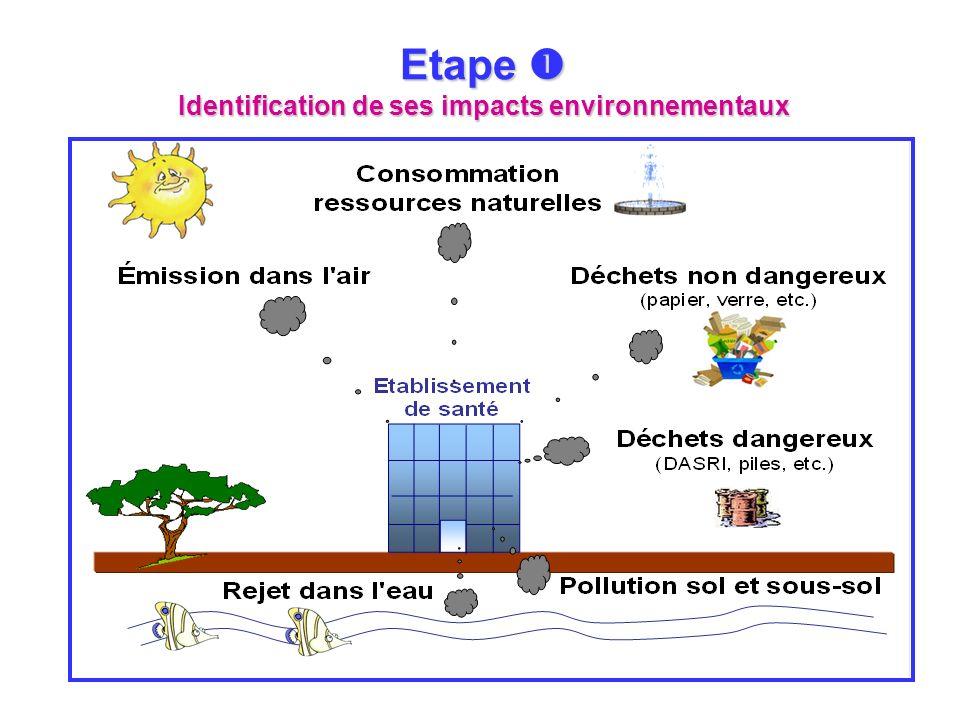 Etape  Identification de ses impacts environnementaux
