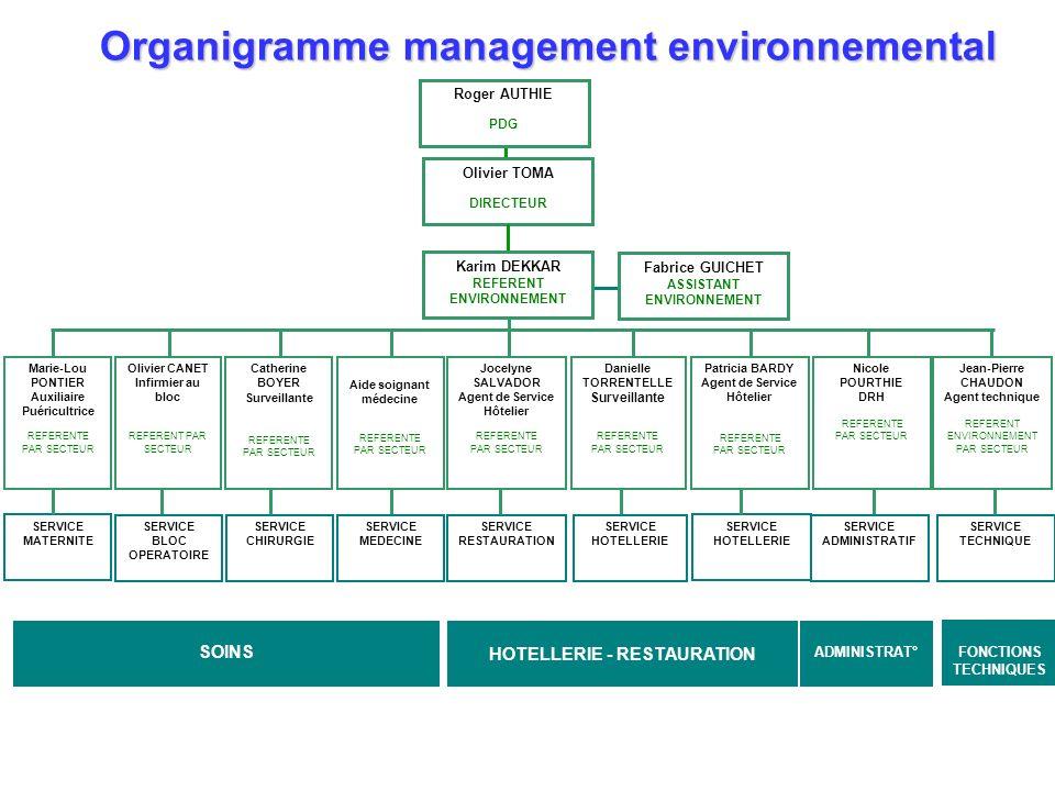Organigramme management environnemental