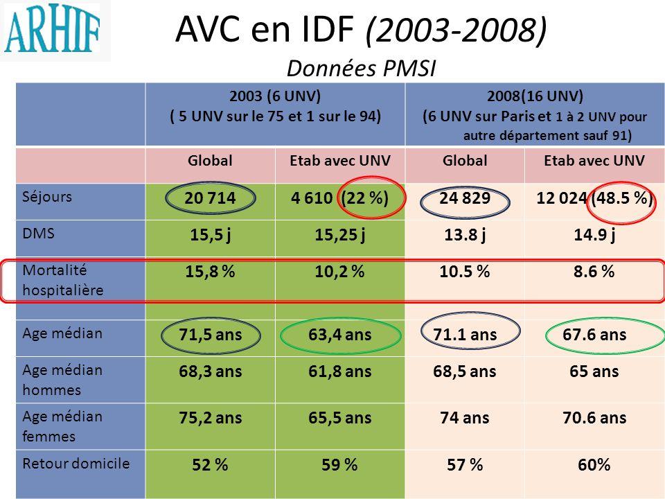 (6 UNV sur Paris et 1 à 2 UNV pour autre département sauf 91)