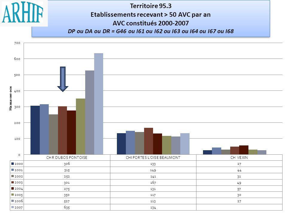 Etablissements recevant > 50 AVC par an AVC constitués 2000-2007