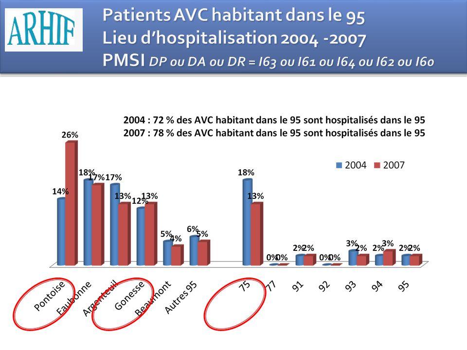 Patients AVC habitant dans le 95 Lieu d'hospitalisation 2004 -2007 PMSI DP ou DA ou DR = I63 ou I61 ou I64 ou I62 ou I60