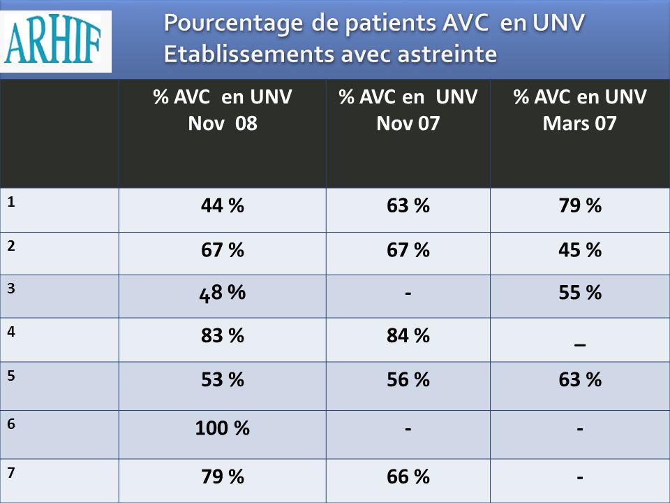 Pourcentage de patients AVC en UNV Etablissements avec astreinte
