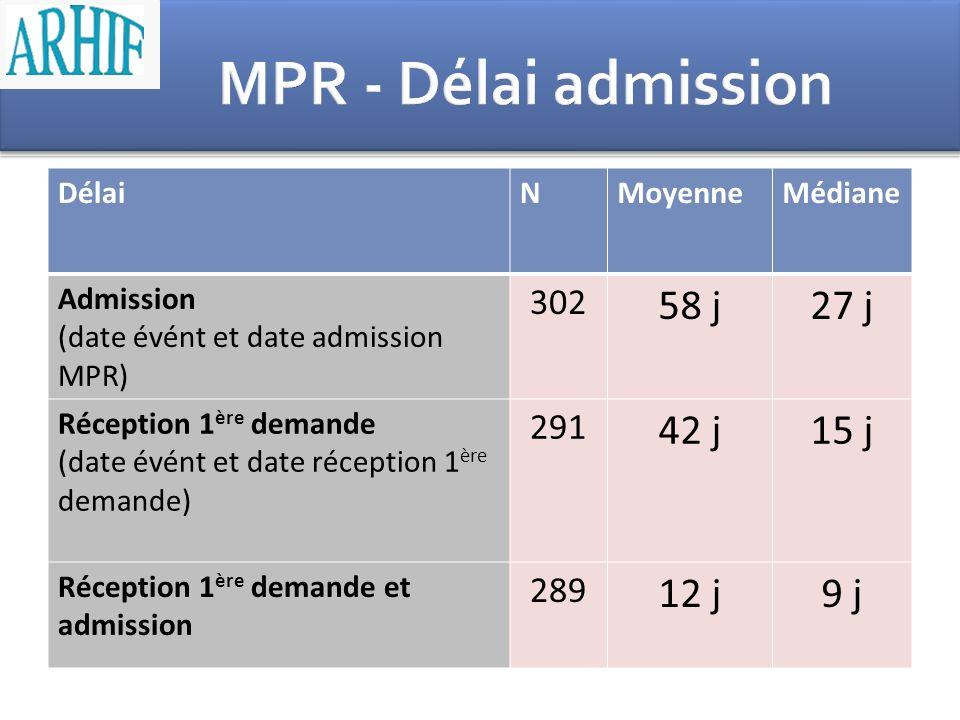 MPR - Délai admission 58 j 27 j 42 j 15 j 12 j 9 j 302 291 289 Délai N