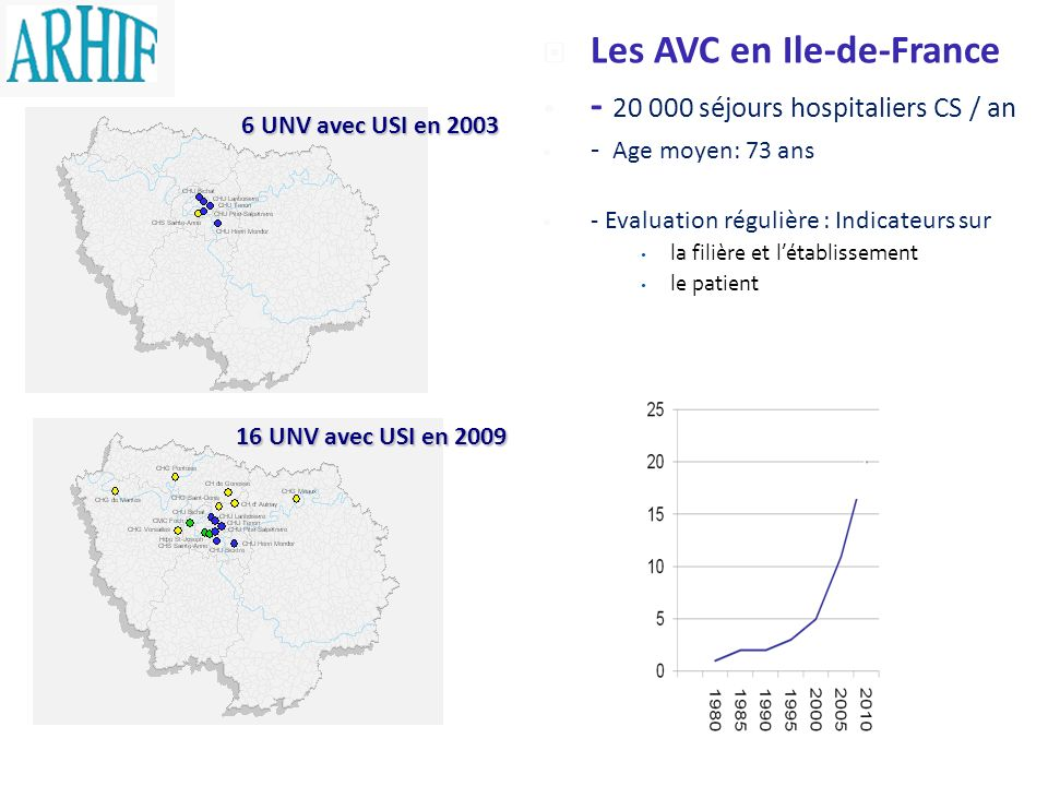 Les AVC en Ile-de-France - 20 000 séjours hospitaliers CS / an