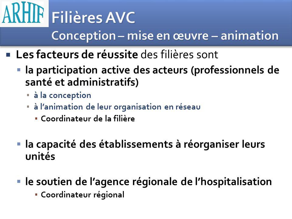 Filières AVC Conception – mise en œuvre – animation