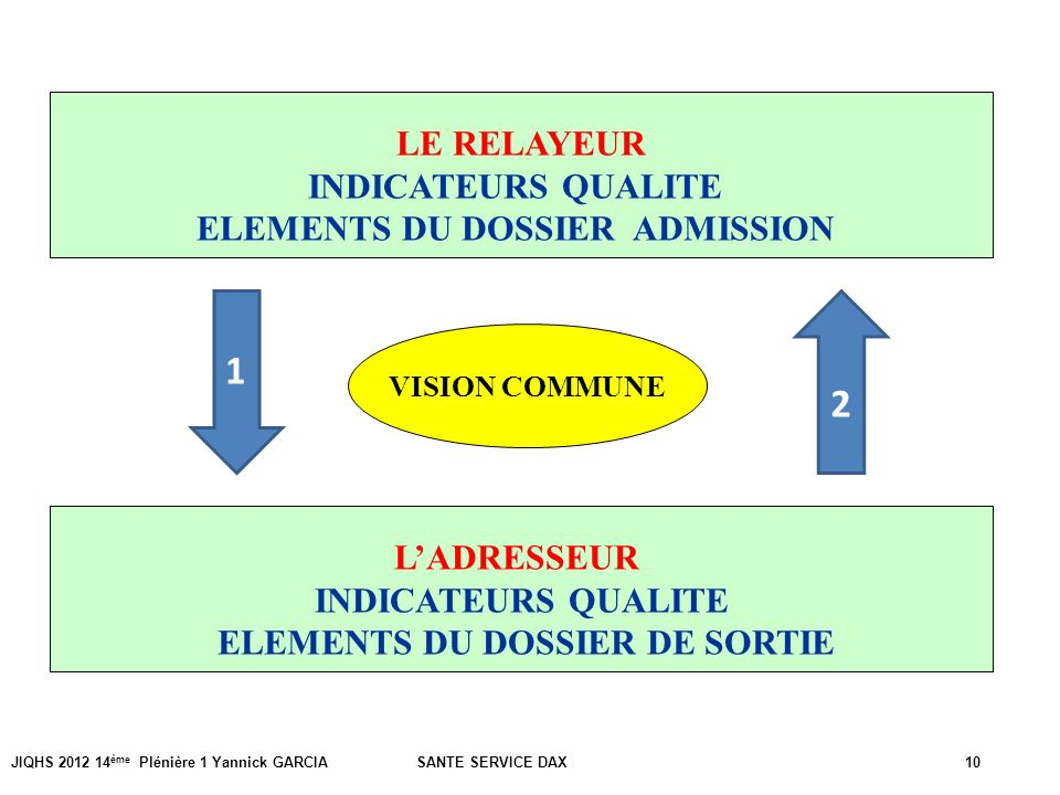 ELEMENTS DU DOSSIER ADMISSION ELEMENTS DU DOSSIER DE SORTIE
