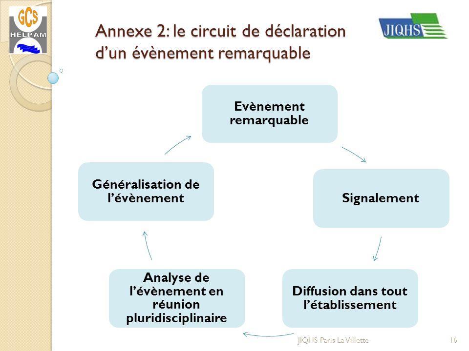 Annexe 2: le circuit de déclaration d'un évènement remarquable